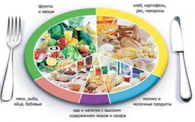 Щоб бути здоровим харчуватись потрібно правильно. Фото zolochiv.net