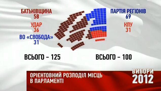 Орієнтовний розподіл голосів. 5 канал, ТВІ