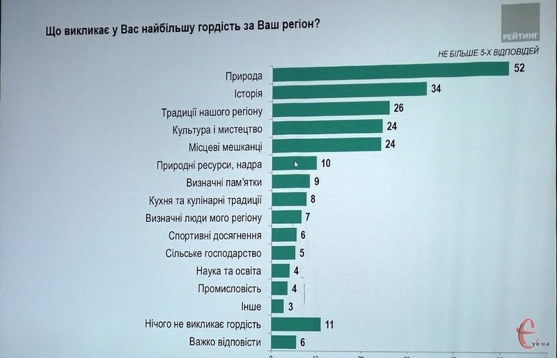 Результати опитування 1600 мешканців області