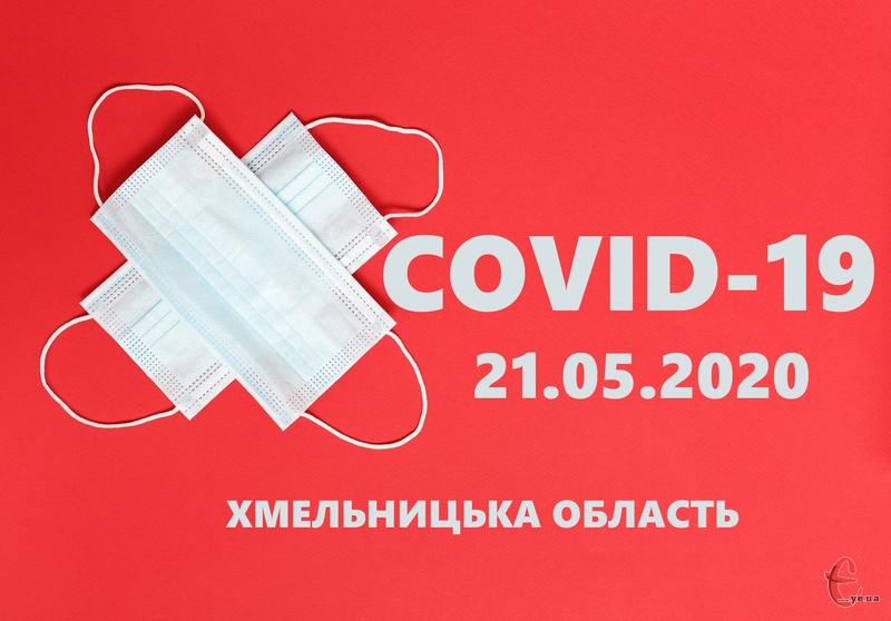 21 травня на Хмельниччині COVID-19 підтвердили у 26 людей