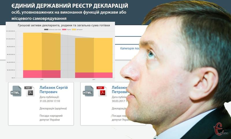 Сергій Лабазюк продовжує декларувати мільйони гривень готівкою