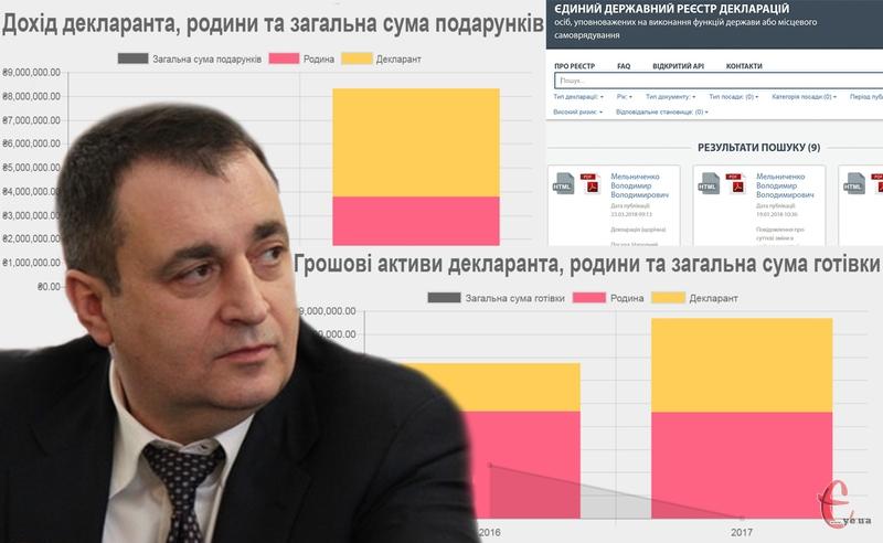 Володимир Мельниченко, як і більшість народних депутатів від Хмельниччини, є офіційним мільйонером