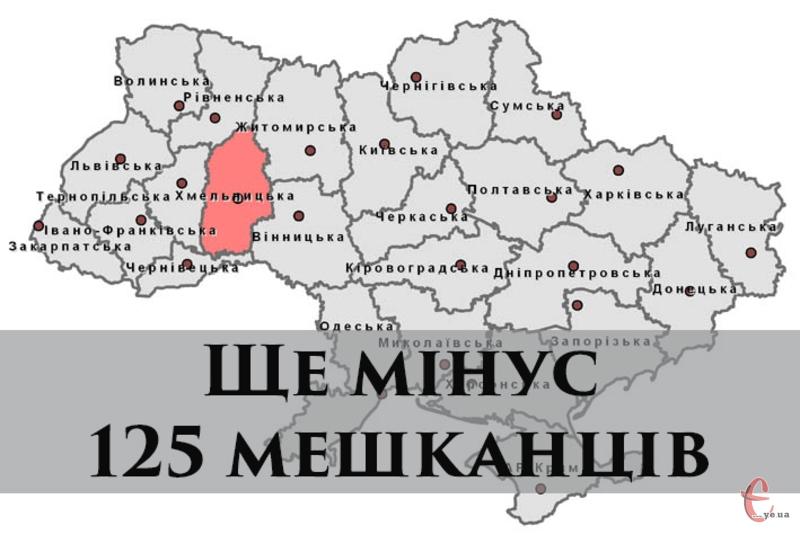 Станом на 1 липня 2015 року в Хмельницькій області мешкало 1297,7 тисячі осіб