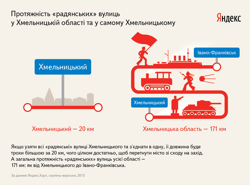 Загальна протяжніть радянських вулиць, за даними Яндекс. Карти, становить 171 кілометр