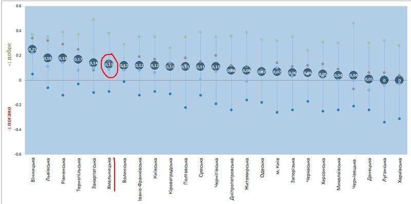 Хмельниччина посідає шосте місце у рейтингу областей з хорошим бізнес-кліматом.