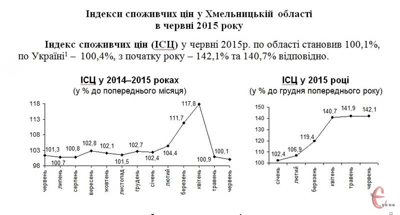 За шість місяців 2015 року інфляція на Хмельниччині сягнула 42%