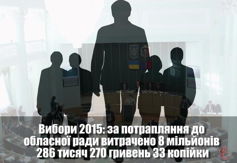 Найбільше на виборчу кампанію до Хмельнициької обласної ради витратила партія За конкретні справи - понад 5,88 мільйонів гривень