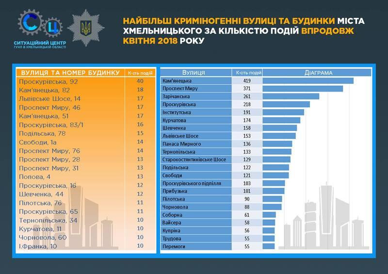 У поліція склали рейтинг вулиць, з яких найбільше зверталися до правоохоронців у квітні 2018 року