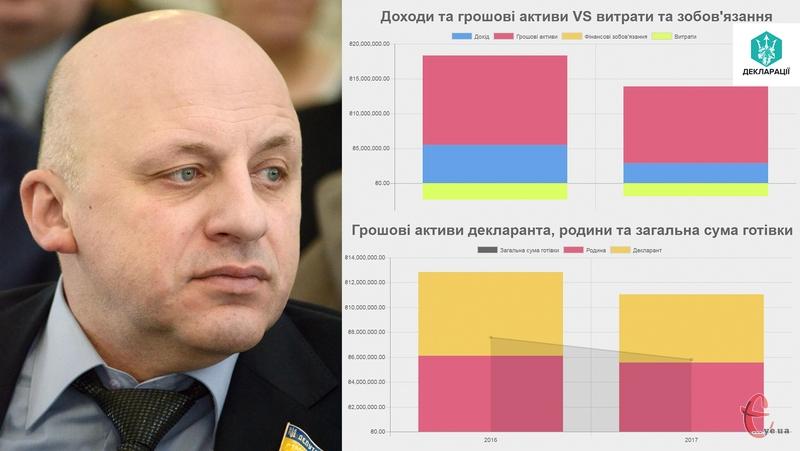 Статки Олександра Ксенжука в 2017 році, якщо повірнювати з 2016 роком, зменшилися