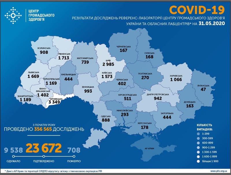 Наразі в Україні від коронавірусу одужало 9 тисяч 538 людей
