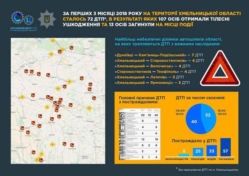 «Дунаївці - Кам'янець-Подільський» визнали найбільш аварійним відрізком дороги