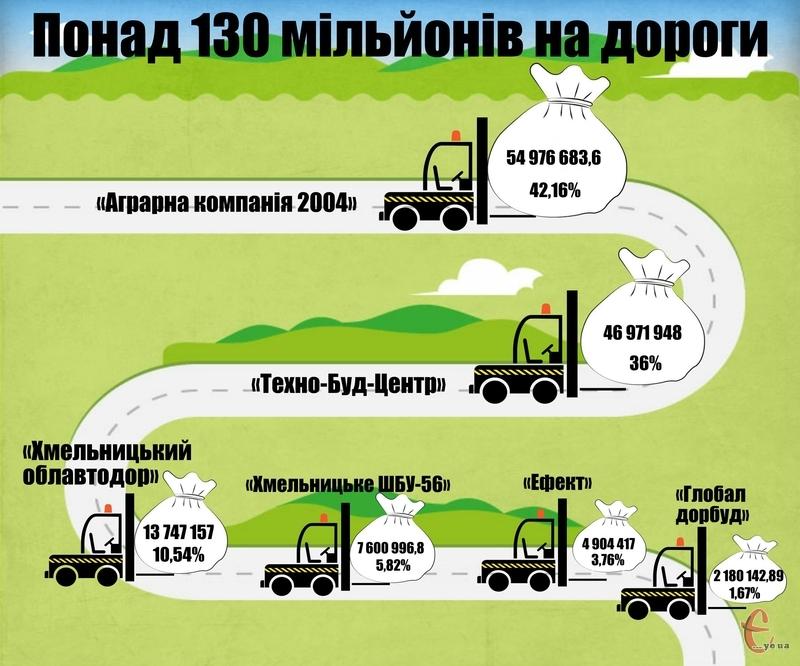 Понад 78% грошей, які Служба автомобільних доріг Хмельницької області має сплатити після відкритих торгів, мають піти двом фірмам.