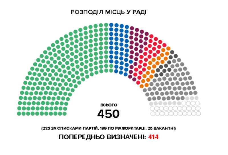 В Україні вибор проходять за змішаною системою