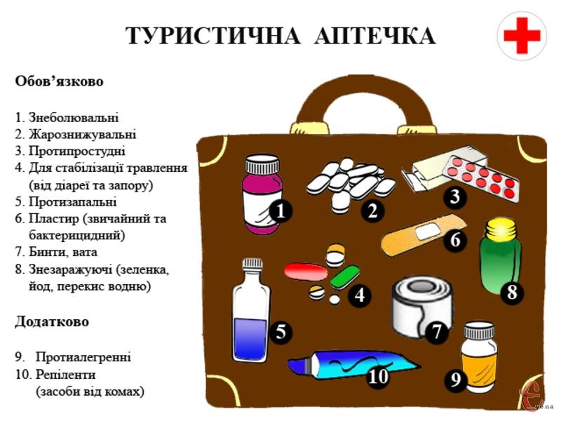 Взявши осносні види препаратів, забезпечите собі допомогу при більшості захворювань