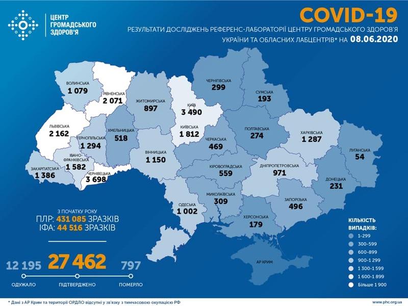 Протягом останньої доби лабораторно підтверджено 463 випадкиCOVID-19