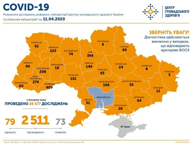 Ранкова статистика МОЗ по Хмельницькій області дещо відрізняється від інформації місцевих органів влади