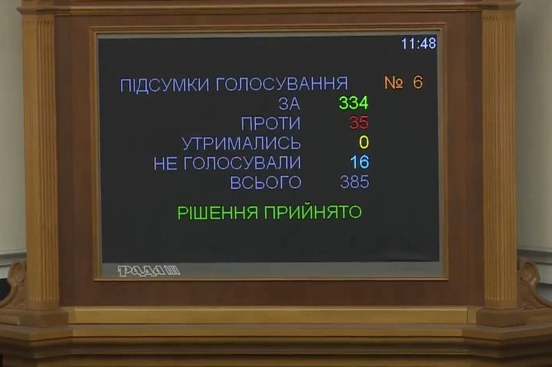 За зміни до Коституції в другому читанні проголосували 334 народних депутатів