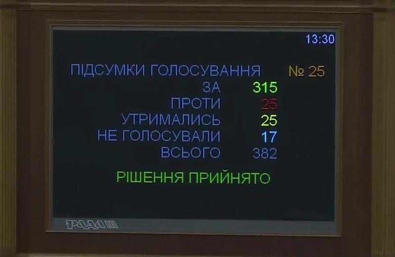 Законопроект «Про Вищий антикорупційний суд» прийнятий, але це ще не створення самого органу