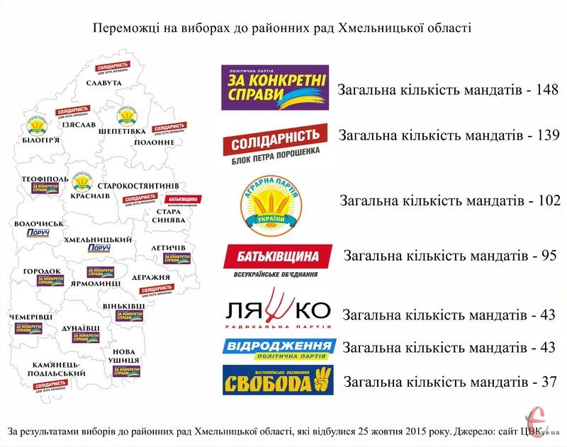 Найбільшу кількість мандатів у районних радах Хмельниччини здобули представники партії нардепа Олександра Гереги