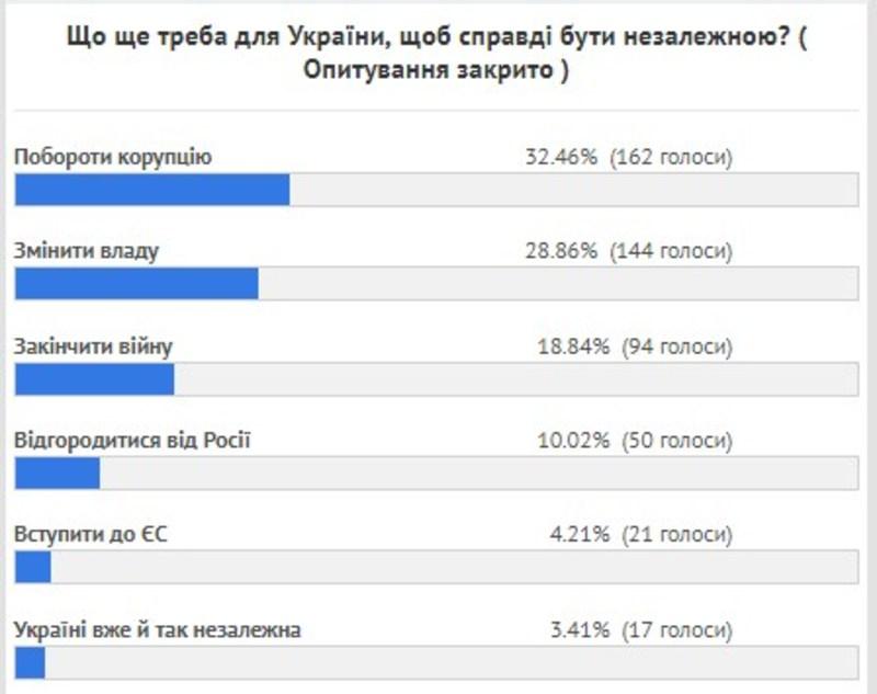 Найбільше опитуваних вважають, що Україні потрібно побороти корупцію.