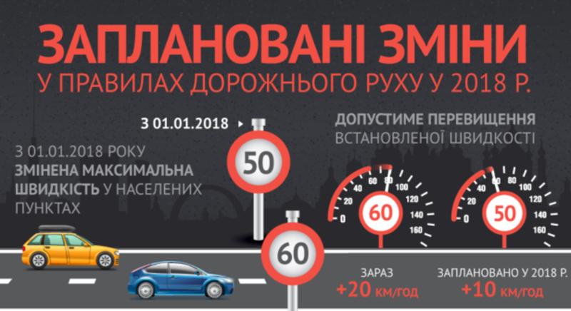 Швидкість автомобілів по місту не повинна перевищувати 50 кілометрів на годину