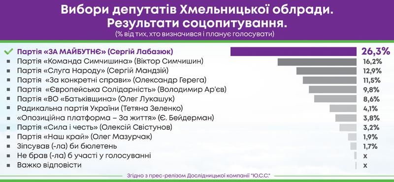 Опитування проведене дослідницькою компанією «Ю.С.С.» з 11 по 14 жовтня 2020 року на замовлення громадської організації «ПАРАЛЕЛІ»
