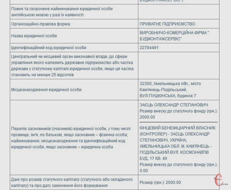 Фірма зі статутним капіталом 2 тисячі гривень має провести ремонт на майже 12 мілйьонів гривень