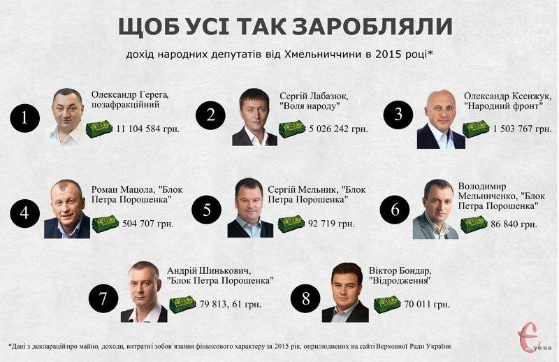 Офіційно минулого року серед нардепів із Хмельниччини найменше заробив Віктор Бондар, але, якщо проаналізувати ще й дохід його родини, то обранець з Партії Відродження - ненайбідніший