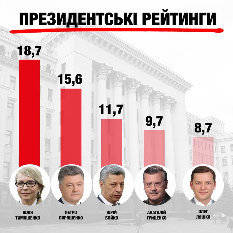 Рівень підтримки Тимошенко більш-менш рівномірний у всіх областях Центру, Півночі, Заходу та частково Півдня.