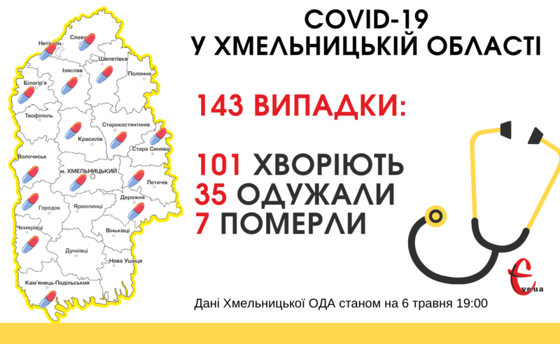 Станом на 19:00 6 травня в Хмельницькій області зареєстровано 143 лабораторно підтверджених випадки COVID-19