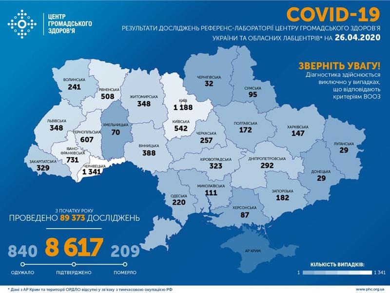Станом на дев'яту годину 26 квітня в Україні зафіксовано 8 тисяч 617 випадків COVID-19