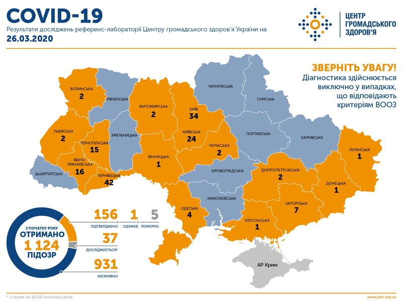 В Україні підтверджено 156 випадків COVID-19