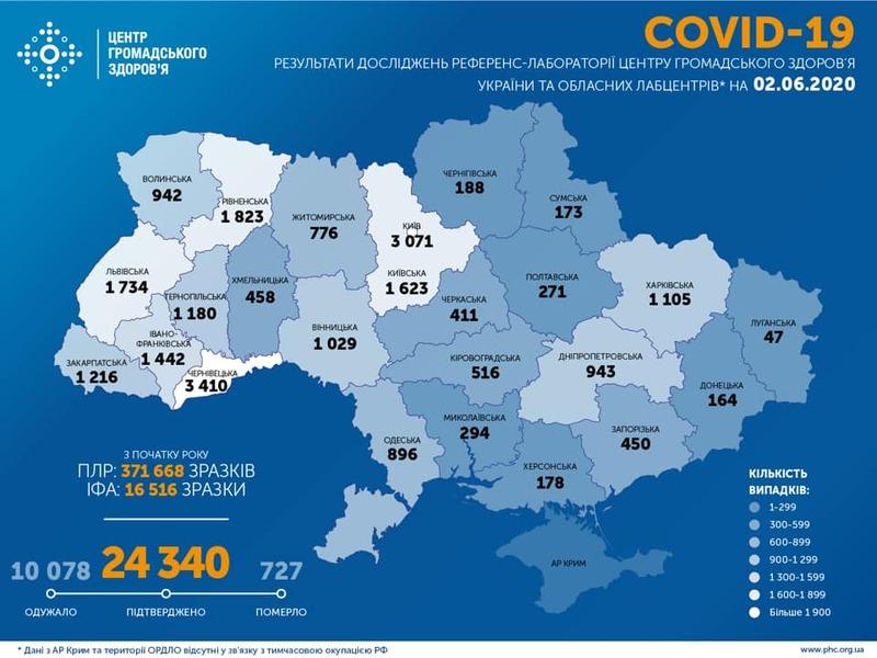 Впродовж минулої доби зареєстровано 328 нових випадків COVID-19