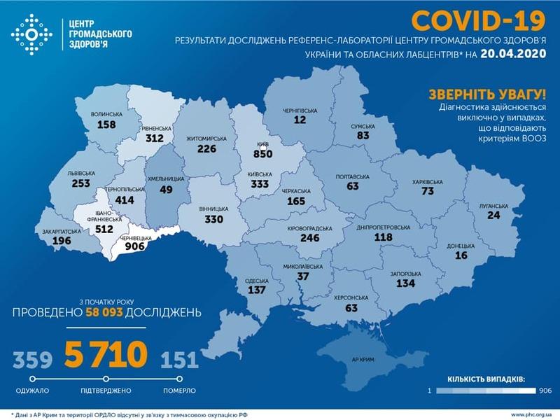 Найбільше випадків COVID-19 зафіксовано в Чернівецькій області