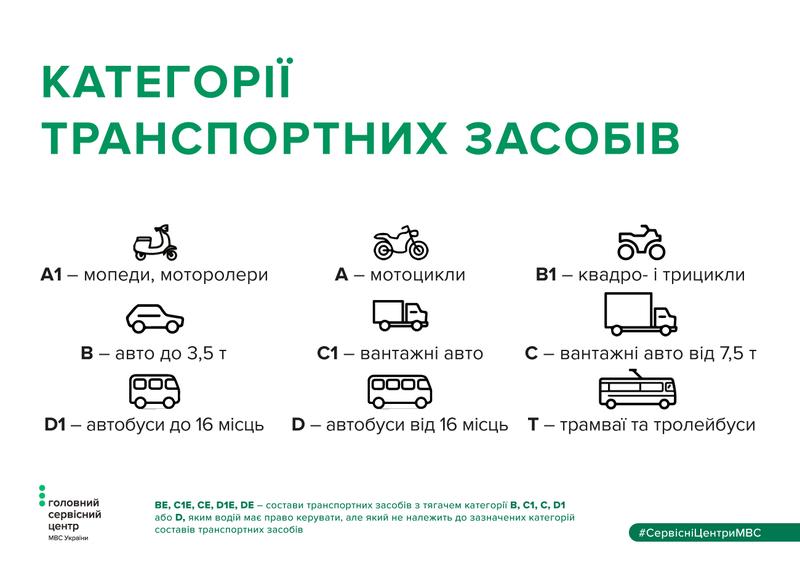 На керування будь яким тарнспортним засобом необхідно мати водійське посвідчення з відповідною категорією