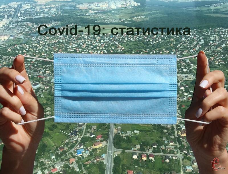 У Хмельницькій області зареєстровано 3 938 лабораторно підтверджених випадків COVID-19