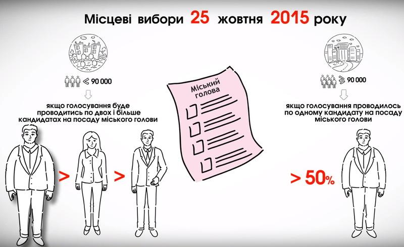 На Хмельниччині лише в Хмельницькому вибори миіського голови можуть пройти в два тури