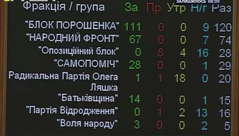 Верховна Рада України 237 голосами  призначила місцеві вибори на 25 жовтня