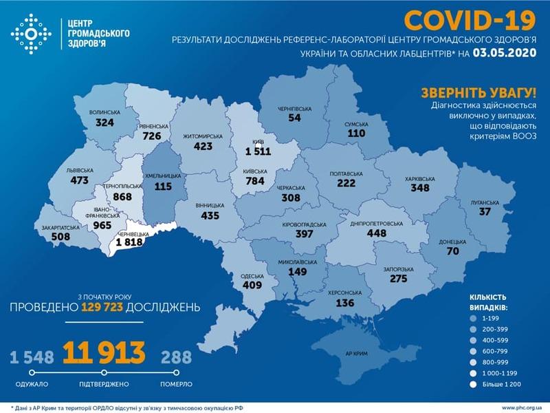 Наразі в Україні 1 тисяча 548 людей одужали від коронавірусу