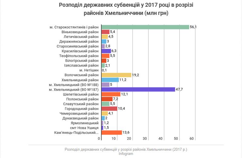 Розподіл державних субвенцій у 2017 році в розрізі районів Хмельниччини (млн грн)