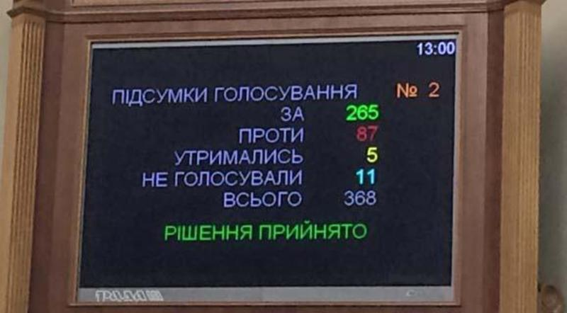 Тепер, щоб внести зміни до Конституції, парламенту потрібно 300 голосів