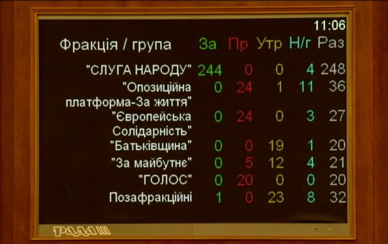 Результати голосування за проєкт Закону про особливу процедуру усунення Президента України з поста (імпічмент) за №1012
