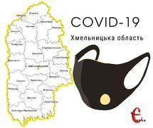 Від початку пандемії на Хмельниччині на СOVID-19 понад 5 тисяч людей захворіли на COVID-19