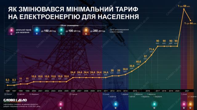 З 1998 року для всього населення почав діяти єдиний тариф на електроенергію. Спершу він становив 11 копійок за кіловат<em><br /></em></p> <p><em>З 1998 року для всього населення почав діяти єдиний тариф на електроенергію. Спершу він становив 11 копійок за кіловат, а з 2021-го — 1 гривня 68 копійок. Інфографіка: видання «Слово і діло»<br /><br /></em></p> <p>Нагадаємо, у серпні міністр енергетики Герман Галущенко заявив, що з 1 жовтня тарифи на електротермію знизять для більшості населення.<a href=